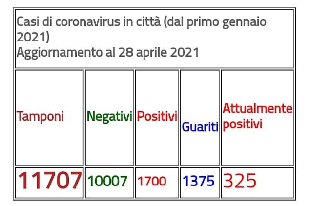 Covid, Arzano: nuovo aggiornamento casi in città. Ancora 121 positivi in 8 giorni. Nello stesso periodo si registrano 190 guariti