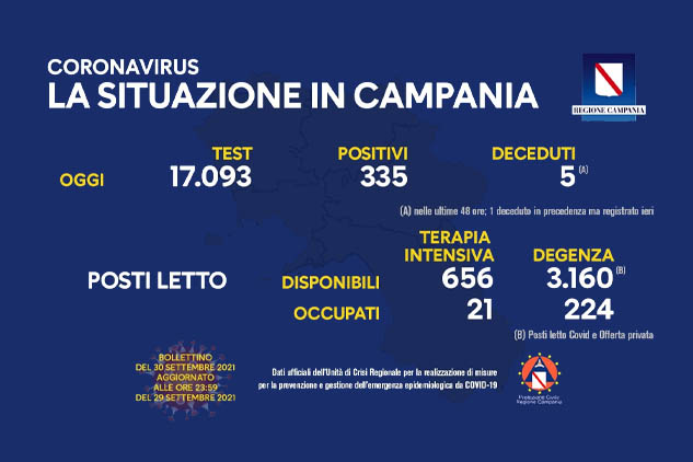 Covid. Campania: oggi 335 positivi. Indice di contagio all'1,96%. i decessi sono 5. Bollettino ufficiale Regione Campania del 30 settembre 2021