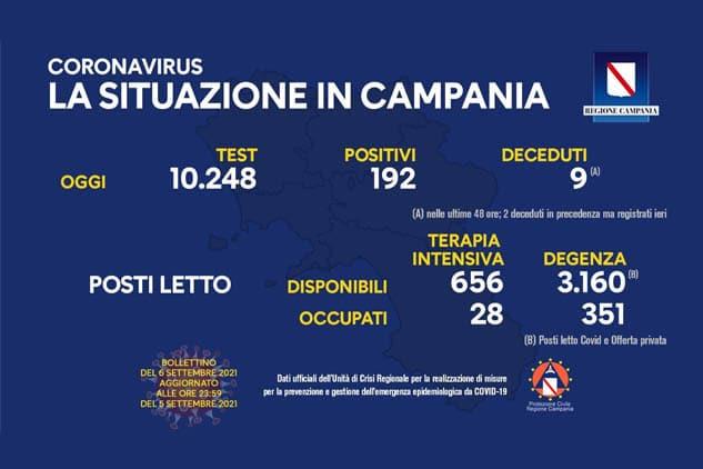 Covid, Campania: oggi 192 positivi. Indice di contagio all'1,87%. i decessi salgono a 9. Bollettino ufficiale del 6 settembre 2021