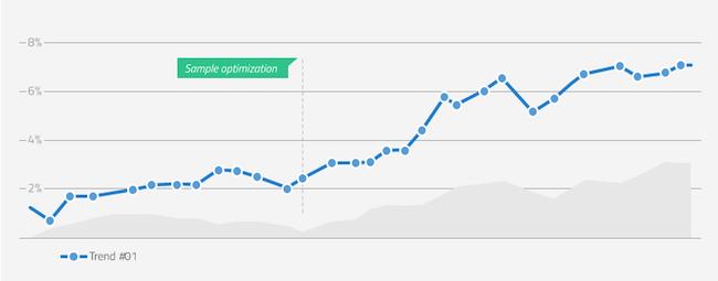 Digital Publishing Funnel Trend