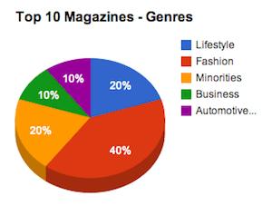 Top-10 PressPad Magazines Genre
