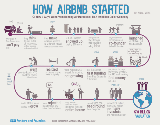Airbnb history