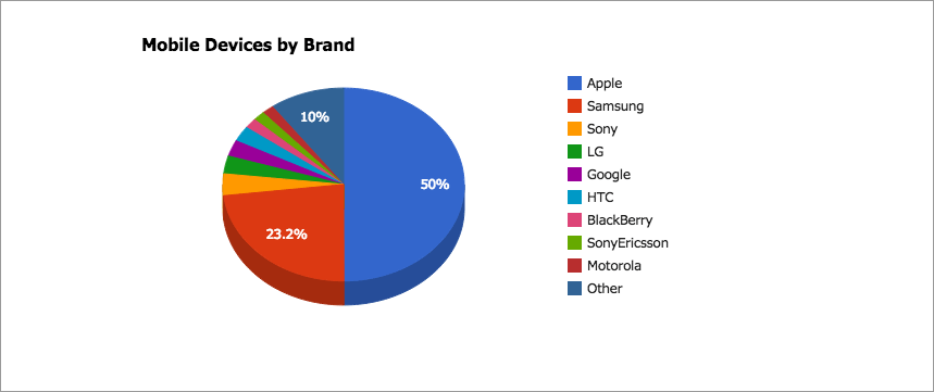Mobile Devices by Brand