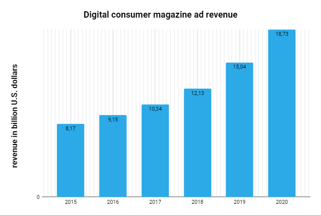 Digital consumer magazine revenue worldwide