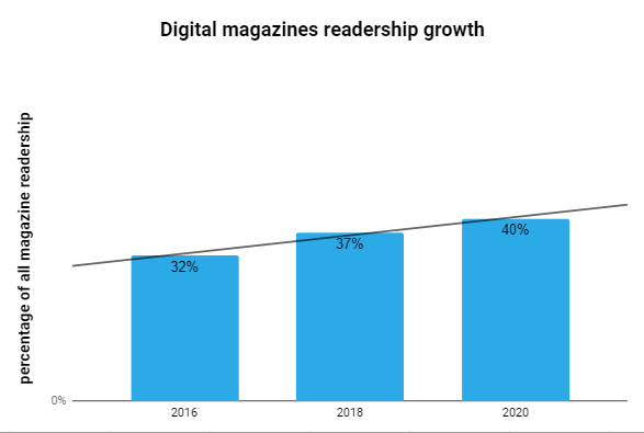 percentage of all magazine readership