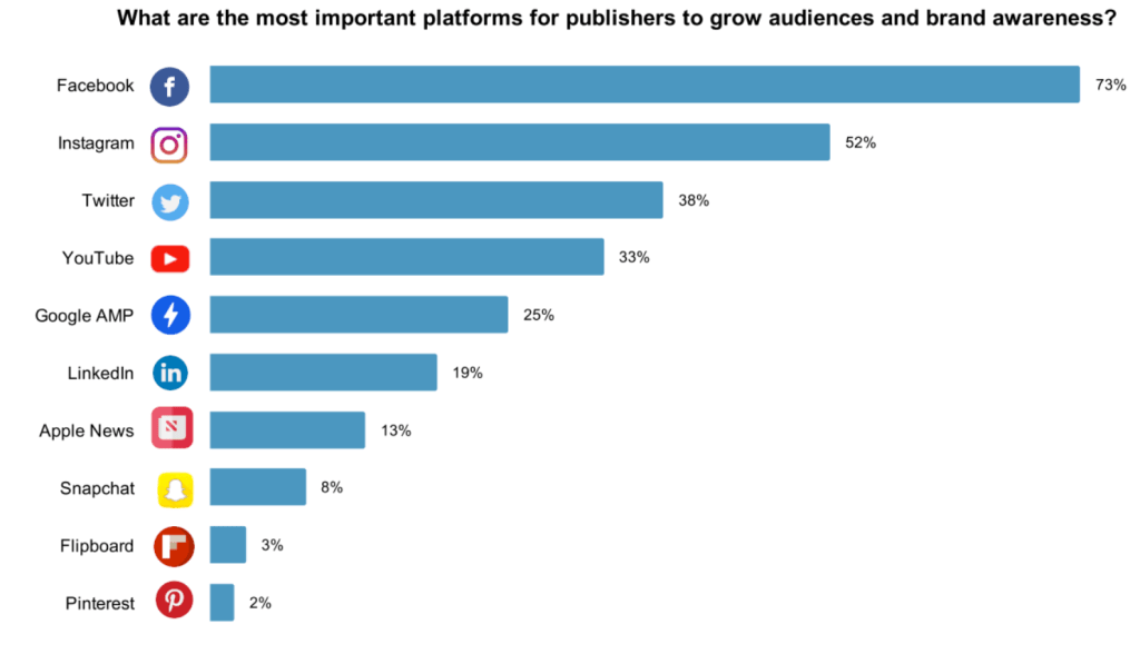 Facebook is the most important platform to build brand awareness and increase the audience