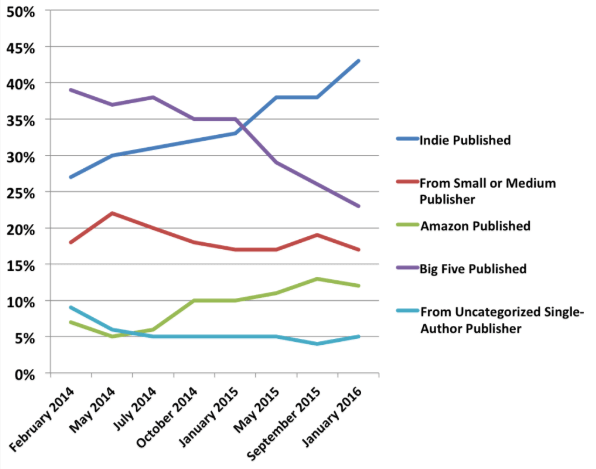 Indie authors are closing in 45% market share of ebook sales