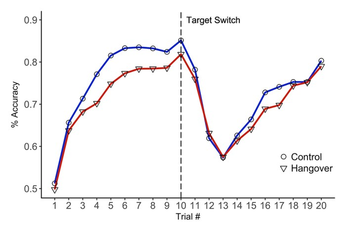 Figure 1: Performance across collapsed trials averaged over all blocks and measured in percent of better selections out of all selections. Participants were informed that the target square may switch on some trials. Time of target switch is indicated by a dashed line.