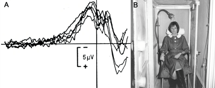 "Fig. 1A: The discovery of the ""Bereitschaftspotential"" (BP) (in engl. also readiness potential) by Kornhuber & Deecke (1965) provided the first important insights to the neural origins of self-initiated acts (Kornhuber & Deecke, 1965) (adapted from Deecke et al. 1976). 1B: Subjects had to sit still in a Faraday cage with the head reclined into a headrest to avoid EEG artifacts (photograph provided by Lüder Deecke, Germany)."