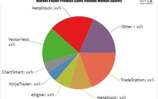 Stock Analysis Software Market Is Thriving Worldwide | Leading key players (TradeStation, MetaStock, eSignal) 3