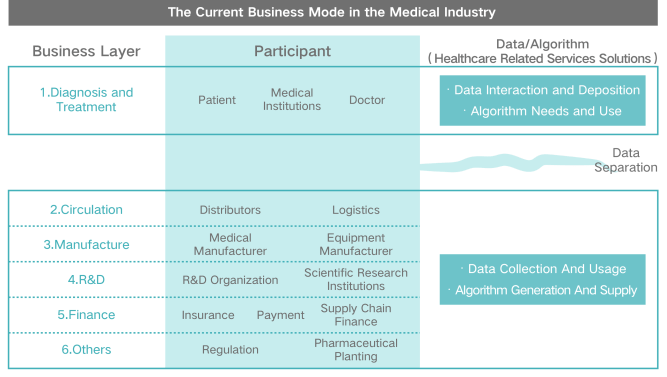 """LEBEN – Break Down Trust Barriers And Realize Effective Sharing Of Medical Knowledge Based On """"Medical + Blockchain"""" 13"""
