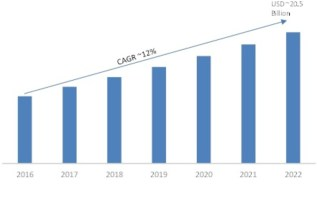 3D Animation Market 2018 Global Industry Strength, Size, Share, Growth Factors, Opportunities, Competitive Landscape, With Regional Analysis To 2023 4