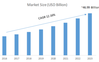 Smart Office Market 2019 Global Analysis, Segments, Size, Share, Better Investment Opportunities, Industry Growth and Recent Trends by Forecast to 2023 1