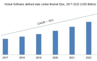 Software-Defined Data Center Market 2019 Global Segmentation, Application, New Technology and Regional Analysis by Forecast to 2023 4