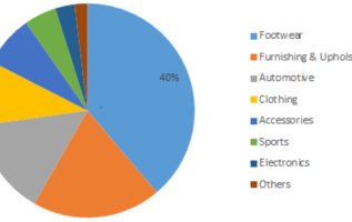 Synthetic Leather Market Global Industry Growth, Top Brands, Sales Revenue, Development Strategy, Estimation, Dynamics and Competitor Analysis 2019-2023 2