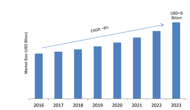Fiber Optic Connector Market 2019 Global Industry Growth Analysis, Future Trends, Gross Margin, Sales Revenue, Emerging Technology, Size, Segmentation by Forecast to 2023 10
