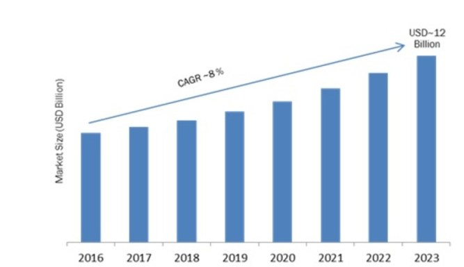Smart Ticketing Market 2019 Global Trends, Size, Segments and Industry Growth by Forecast to 2023 5