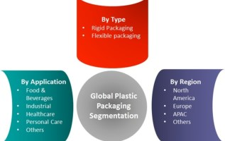 Plastic Packaging Market 2016-2022 Ongoing Trends | Global Key Players- Amcor, BASF, Crown Holdings, Saint-Gobain, Bemis, Huhtamaki, Mondi, Sealed Air, Sonoco, Constantia Flexibles, Ampac and Wipak 2