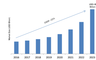 Wireline Services Market 2019 Global Analysis, Growth, Size, Share, Trends, Forecast to 2022 4