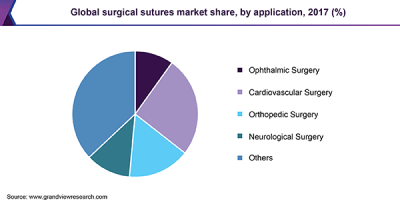 Global surgical sutures market share, by application, 2017 (%)