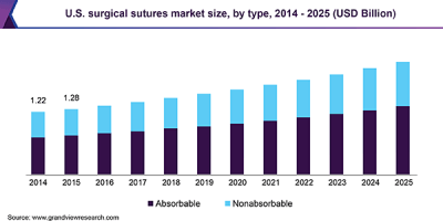 U.S. surgical sutures market size, by type, 2014 - 2025 (USD Billion)