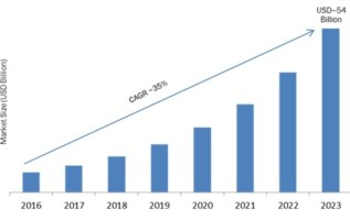 DIY Smart Home Market 2019: Company Profiles, Trends, Industry Segments, Landscape, Demand and Size by Forecast to 2023 3