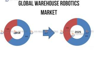 Global Warehouse Robotics Market Emerging Trends, Business Growth Factors and Competitive Analysis by 2025 – ABB Robotics, Eaton, YRG, Inc., Kawasaki Robotics, Vigilant Robots, Hitach, KUKA Robotics 3