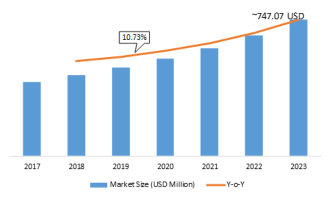 Smart Grid Security Market Share, Development Strategy, Key Players Analysis, Opportunity Assessment, Growth Factors, Emerging Technologies and Regional Forecast To 2023 1