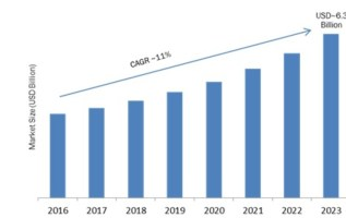 Global Multilayer Transparent Conductors Market Size, Share, Industry Intelligence, Company Profiles and Trends Forecast To 2023 2