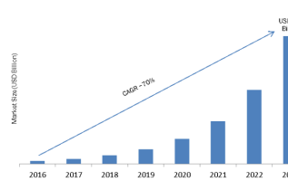Li-Fi Market 2019 Global Trends, Size, Segments and Industry Growth by Forecast to 2023 3