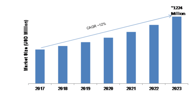 GaAs Wafer Market 2019 Historical Analysis, Comprehensive Research Study| Estimated to Perceive Accrued Value with a Staggering CAGR 1