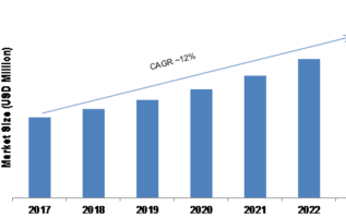GaAs Wafer Market 2019 Historical Analysis, Comprehensive Research Study| Estimated to Perceive Accrued Value with a Staggering CAGR 2