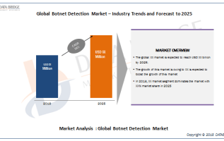 Botnet Detection Market Analysis Report Promising Industry Bright Future A Report By Akamai Technologies, Imperva, Distil Networks, PerimeterX, Instart Logic, Intechnica, Zenedge (Acquired by Oracle) 4