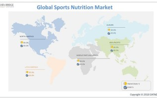 Global Sports Nutrition Market Comprehensive Evaluation of the Market via in-Depth Qualitative Insights – Key Players are PepsiCo The Coca-Cola Company, Arla Foods, McNeil, lpro, Cargill, Glanbia 1