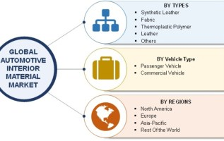 Interior Material for Automotive Market 2019 Global Analysis, Market Size, Application Analysis, Regional Outlook, Competitive Strategies and Forecasts 2019 To 2027 2