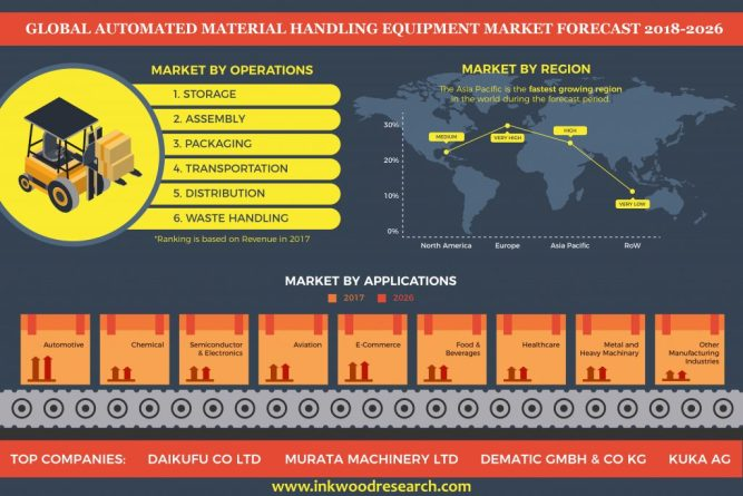Global Automated Material Handling Equipment Market to Grow at 8.17% of CAGR by 2026 4