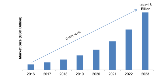 Deep Learning Market 2019-2023: Emerging Technologies, Key Findings, Regional Study, Industry Growth, Top Key Players Profiles and Future Prospects 3
