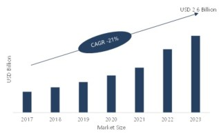 Super Capacitors Market Trends, Sales, Supply, Demand, Analysis, Share, Comprehensive Research Study, Emerging Technologies and Potential of Industry from 2019-2023 3