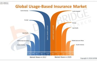 Global Usage Based Insurance Market Insight on Business Strategies and Key Objectives – Key Players are Allianz, AXA, Progressive Insurance, Allstate, Aviva, AXA US, Generali, Metromile, Ageas Group 4
