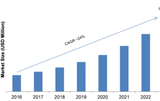 Solid State Transformer (SST) Market 2019 Segmentation, Application, Technology, Competitive Landscape, Strategies, Size, Growth, Trends by Regional Forecast to 2023 2