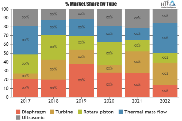 SWOT analysis of Intelligent Gas Meter Market, including key players Itron, Flonidan, Sensus, Apator Group 2