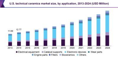 U.S. technical ceramics market size, by application, 2013-2024 (USD Million)