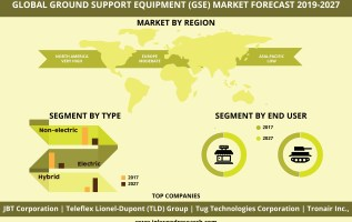 Global Ground Support Equipment Market to Grow at 10.21% of CAGR by 2026 2