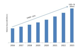 Battery Separator Market Analysis Report During 2019-2024: Top Player grow at CAGR of 10.8% in Global Region : Radiant Insights, Inc. 2