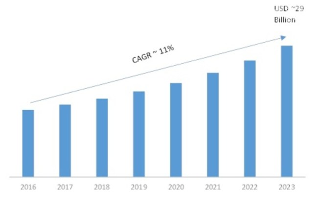 Industrial Analytics Market 2019 Global Trends, Sales, Supply, Demand, Regional Analysis and Industry Segments by Forecast to 2023 1