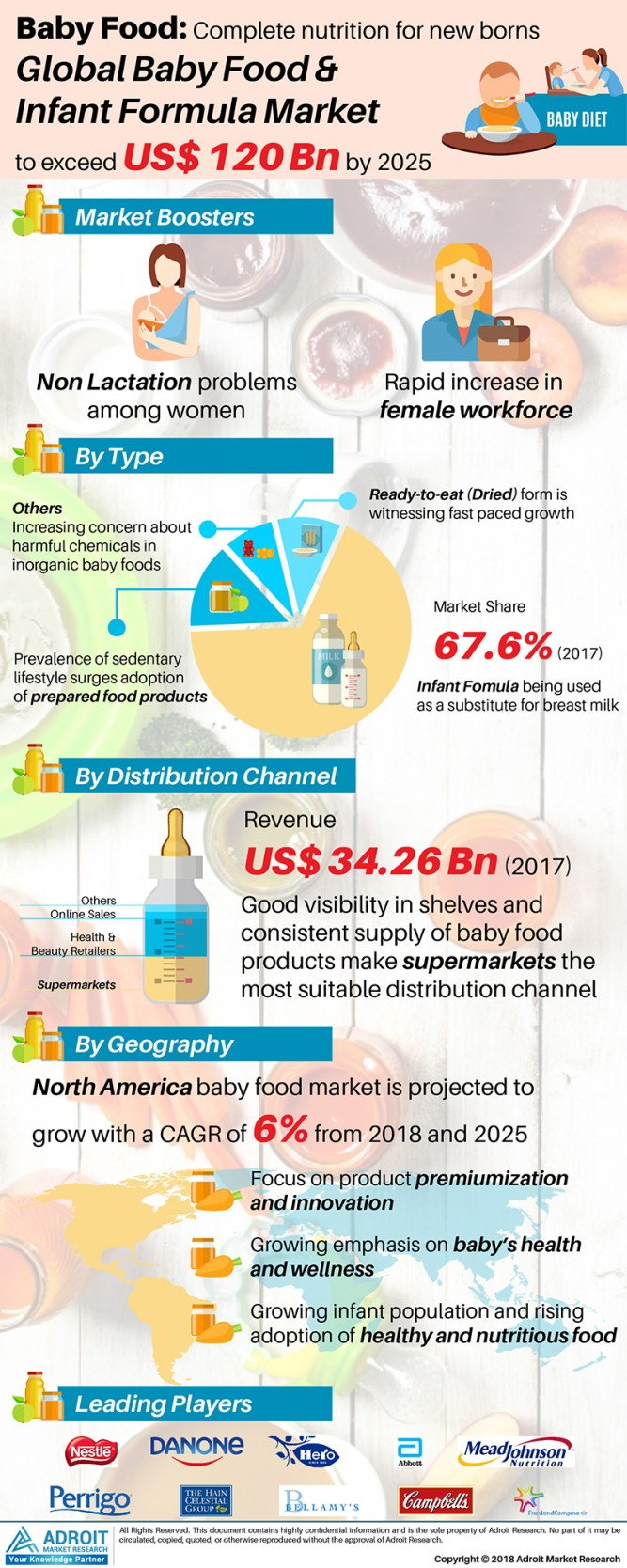 Global Baby Food and Infant Formula Market 2019 Demand Overview by Nutritional Variations, Type, Application, Latest Brands, Top Company, Consumption, Growth & Forecasts 2025 1