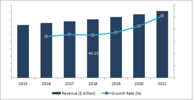 Naval Combat Systems Market 2019 Brief Analysis by Top Countries Data, Strategic Initiatives, Competitors, Industry Peers, News and significant Growth With Regional Trends By Forecast 2021 1