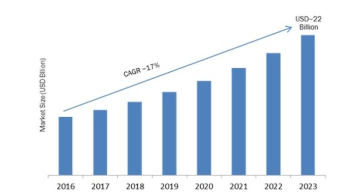 Workplace Transformation Market 2019 Global Analysis, Segments, Size, Share, Industry Growth, Top Key Vendors and Recent Trends by Forecast to 2023 1