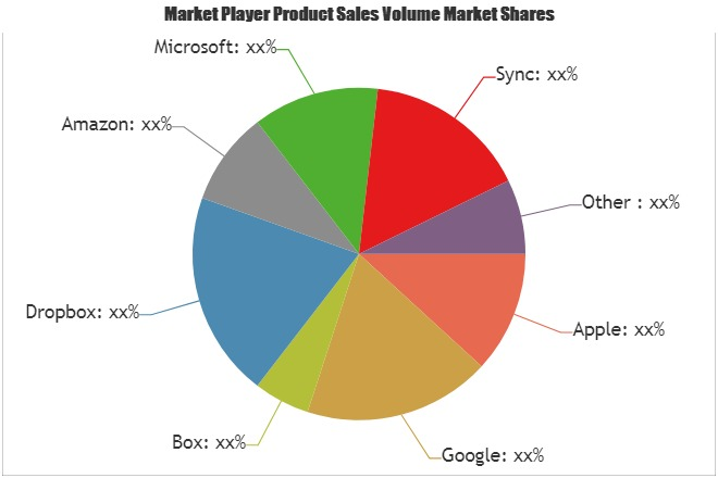 Consumer Cloud Storage Services Market to Witness Huge Growth by 2025|Key Players: Apple, Google, Box, Dropbox, Amazon 1