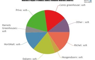Greenhouse Horticulture Market is Booming Worldwide | Richel, Hoogendoorn, Dalsem, HortiMaX 3